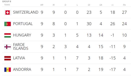 Uefa GroupB